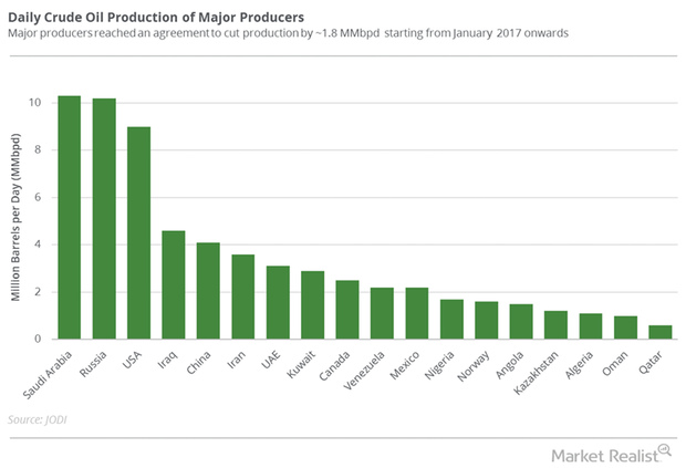 uploads///Major producers June