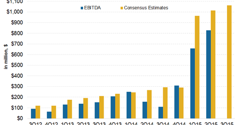 uploads/2015/10/EBITDA-Estimates21.png