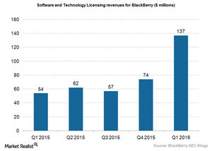 uploads/2015/06/BlackBerry-software-revenues-Q1-20161.png