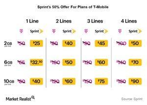 uploads/2015/11/Telecom-Sprint-50-offer1.jpg