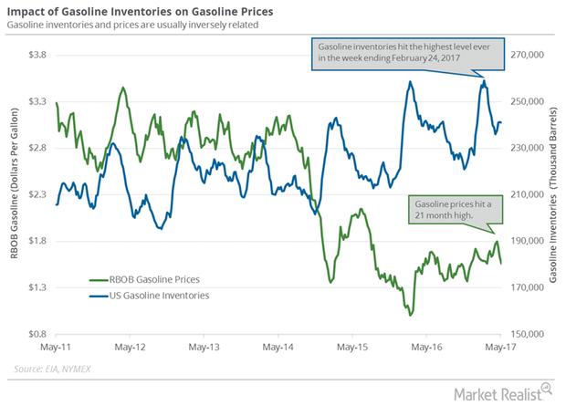 uploads///gasoline inventories