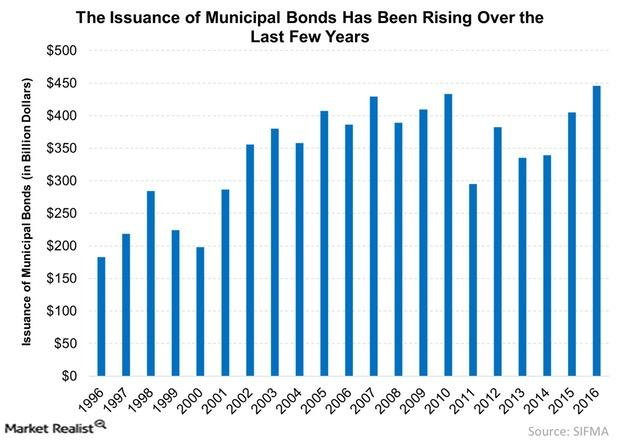 uploads///The Issuance of Municipal Bonds Has Been Rising Over the Last Few Years