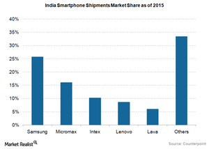 uploads/2016/04/Apple-India-market-share1.png