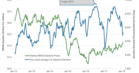 uploads/2018/02/Gasoline-demand-1.png
