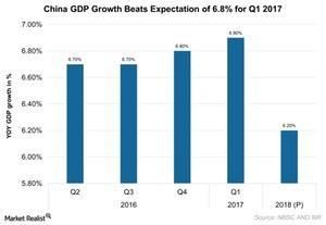 uploads///China GDP Growth Beats Expectation for Q