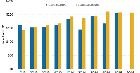 uploads/2015/06/EBITDA-surprise-v11.png