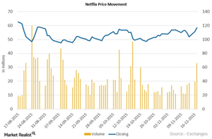 uploads/2015/11/Netflix-Price1.png