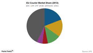 uploads///UPS EU market share