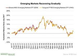 uploads///Emerging Markets Recovering Gradually