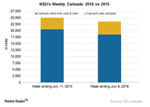 uploads/2016/07/KSU-Carloads-3-1.png