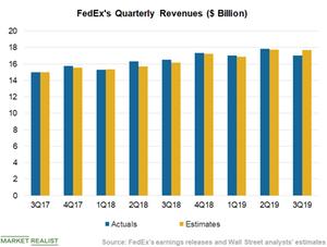 uploads/2019/03/Chart-3-Revenues-1.png