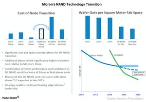 uploads/2017/10/A6_Semiconductors_MU-NAND-Technology-Transition-1.png