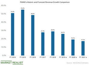 uploads/2019/05/panw-revenue-growth-1.png
