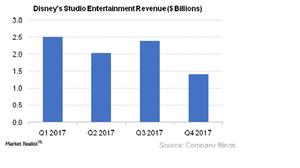 uploads/2017/11/DIS-Studio-Entertainment-Revs_4Q17-1.png