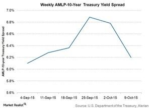 uploads///weekly AMLP yr treasury spread