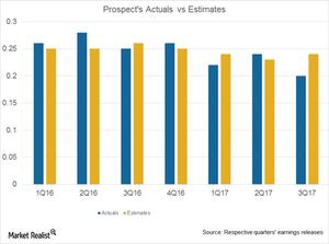 uploads/2017/05/Prospect-Actuals-vs-Estimates-1.png