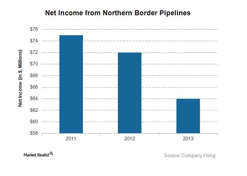 uploads///Northen border net income