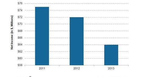 uploads/2014/05/Northen-border-net-income.jpg