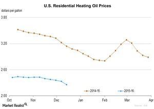 uploads/2015/12/U.S.-Residential-Heating-Oil-Prices-2015-12-181.jpg