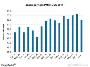 uploads/2017/08/Japan-Services-PMI-in-July-2017-2017-08-14-1.jpg