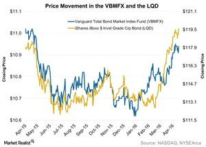 uploads/2016/04/Price-Movement-in-the-VBMFX-and-the-LQD-2016-04-191.jpg