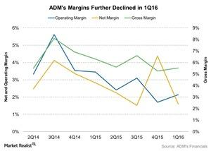 uploads/2016/05/ADMs-Margins-Further-Declined-in-1Q16-2016-05-091.jpg