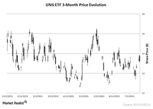 uploads/2015/07/UNG-ETF-15-July-20151.png