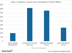 uploads///JH groups and competitors AUM