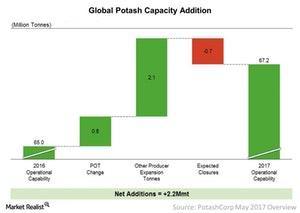 uploads/2017/06/Potash-Capacity-Additions-1.jpg
