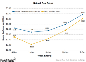 uploads/2016/12/Natural-gas-prices-1.png