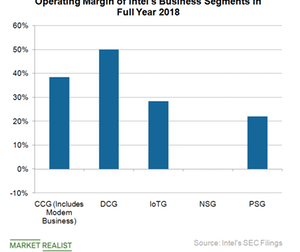 uploads/2019/04/B4_Semiconductors_INTC_Operating-margin-seg-2018-1.png