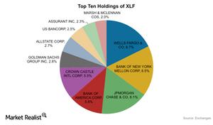 uploads///XLF Top holdings