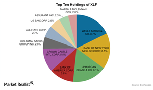 uploads/2015/11/XLF-Top-holdings1.png