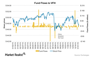 uploads/2016/01/VFH-Fundflows1.png