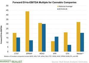 uploads/2019/04/2-Forward-EV-to-EBITDA-Multiple-for-Cannabis-Companies-2019-04-28-1-1.jpg