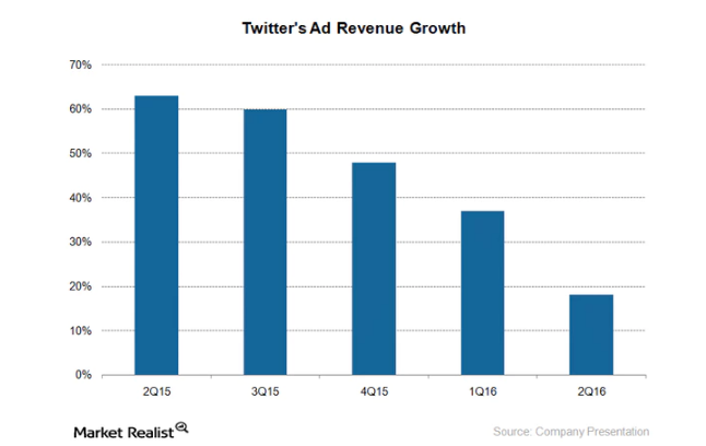 uploads///twitter ad revenue growth