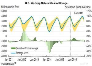 uploads/2015/12/U.S.-Working-Natural-Gas-in-Storage-2015-12-111.jpg