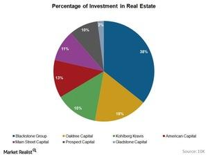 uploads///Percentage of Investments in Real Estate