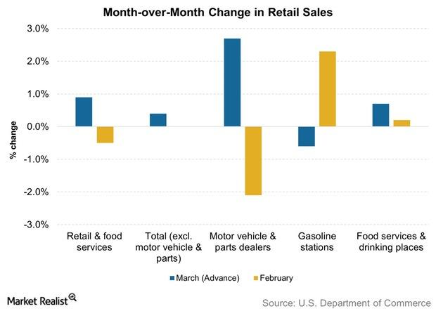 uploads///Month over Month Change in Retail Sales