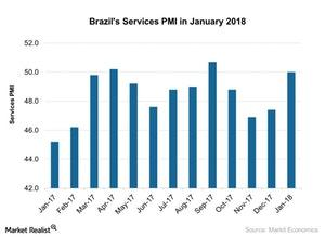 uploads///Brazils Services PMI in January