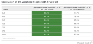 uploads/2016/10/Correlattion-of-oil-weighted-stocks-1.png