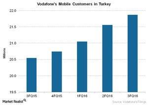 uploads///Telecom Vodafones Mobile Customers in Turkey