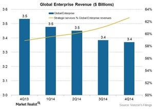 uploads/2015/03/Telecom-Verizon-enterprise-revenues-4Q141.jpg