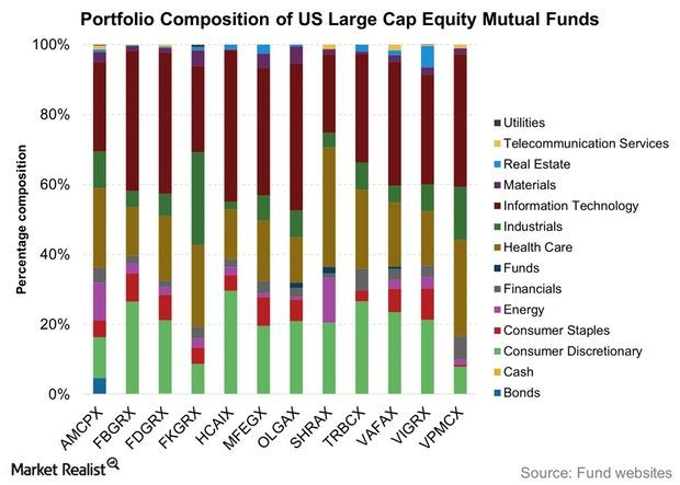 uploads///Portfolio Composition of US Large Cap Equity Mutual Funds
