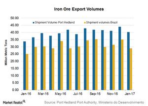 uploads/2017/02/Iron-ore-shipments-1-1.png