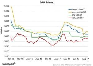 uploads/2017/09/DAP-Prices-2017-09-02-1.jpg