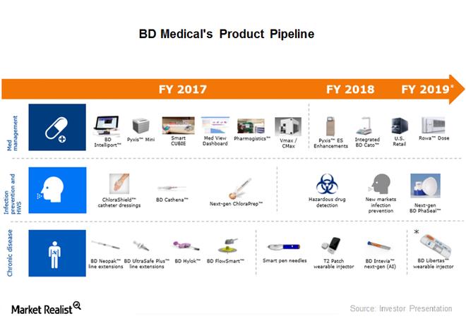 uploads///medical pipeline