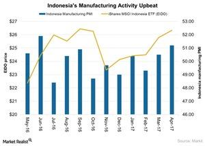 uploads/2017/05/Indonesias-Manufacturing-Activity-Upbeat-2017-05-10-1.jpg