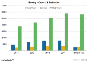 uploads/2015/10/BA-Orders-and-deliveries21.png