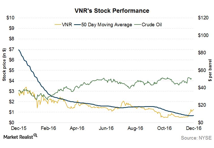 uploads///vnrs stock performace